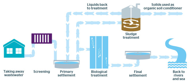Southern Water - The wastewater process