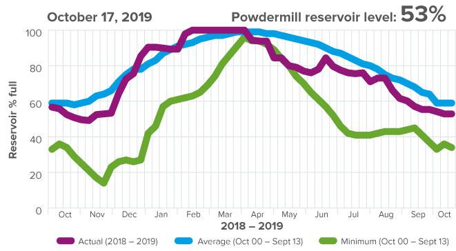 Powdermill reservoir