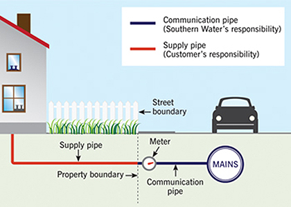 Southern Water - The water main and communication pipe are our responsibility. You are responsible for the supply pipe under your property.