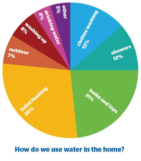 Pie chart showing how we use water in the home: 30% toilet flushing; 21% baths and taps; 13% clothes washing; 12% showers; 8% washing up; 7% outdoor; 5% other; 4% drinking water.