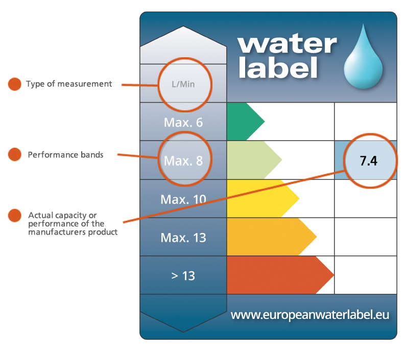 the european water label